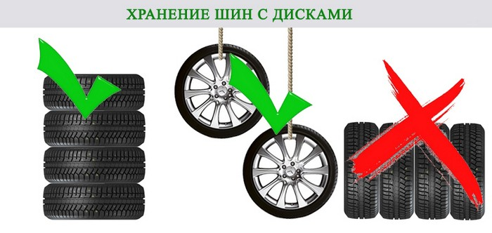 Фото как правильно хранить автомобильную резину на дисках