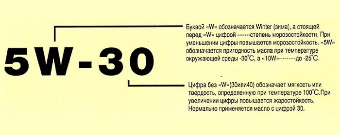 чём отличается моторное масло 5w30 от 5w40