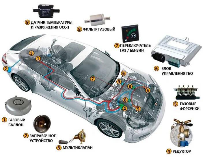 что такое гбо в автомобиле 4 поколения фото