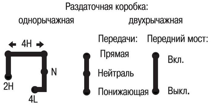 правила пользования раздаточной коробки передач