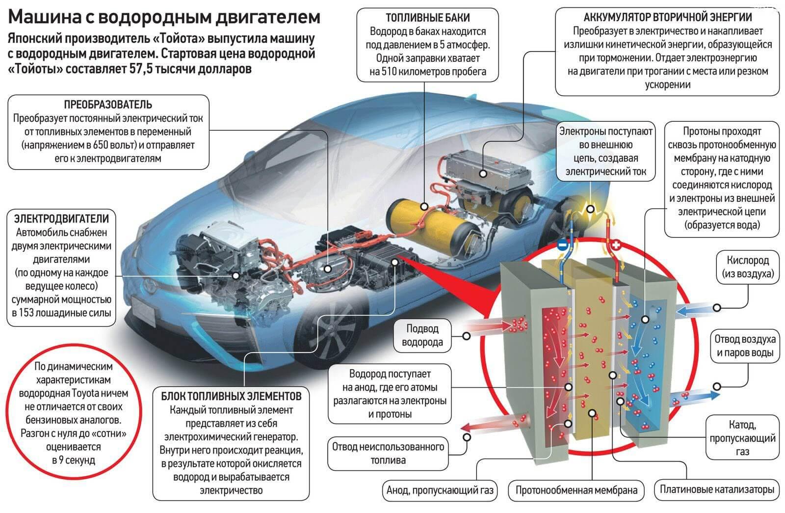 водородный автомобиль на чем ездит