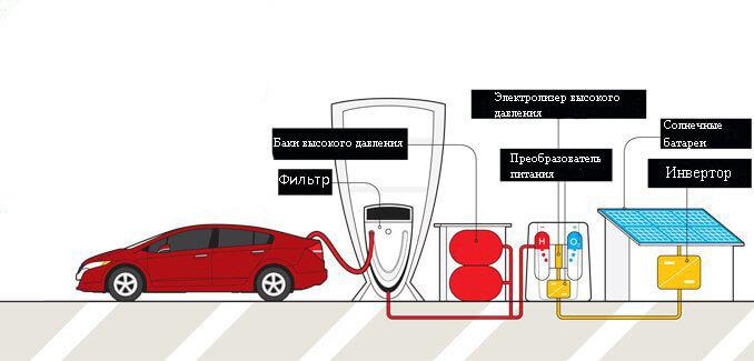 водородные батареи для автомобиля