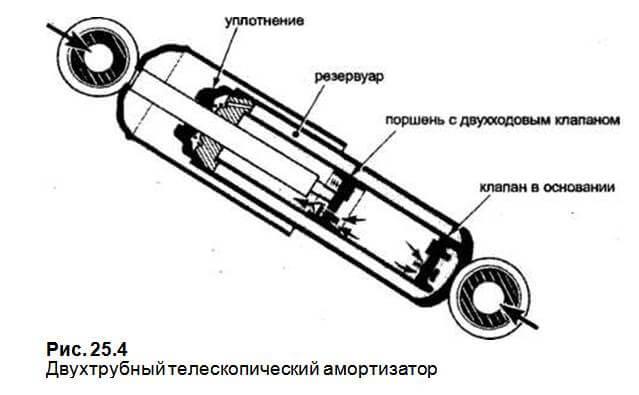 виды амортизаторов автомобиля