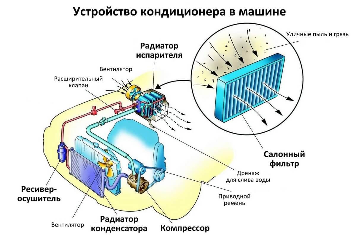 как устроен автомобильный компрессор кондиционера