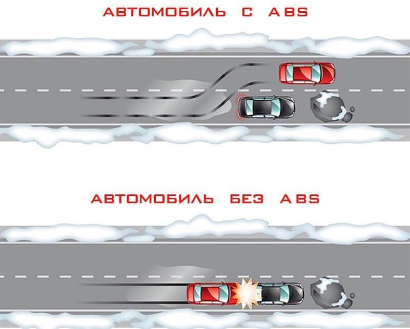 что такое активная и пассивная безопасность автомобиля