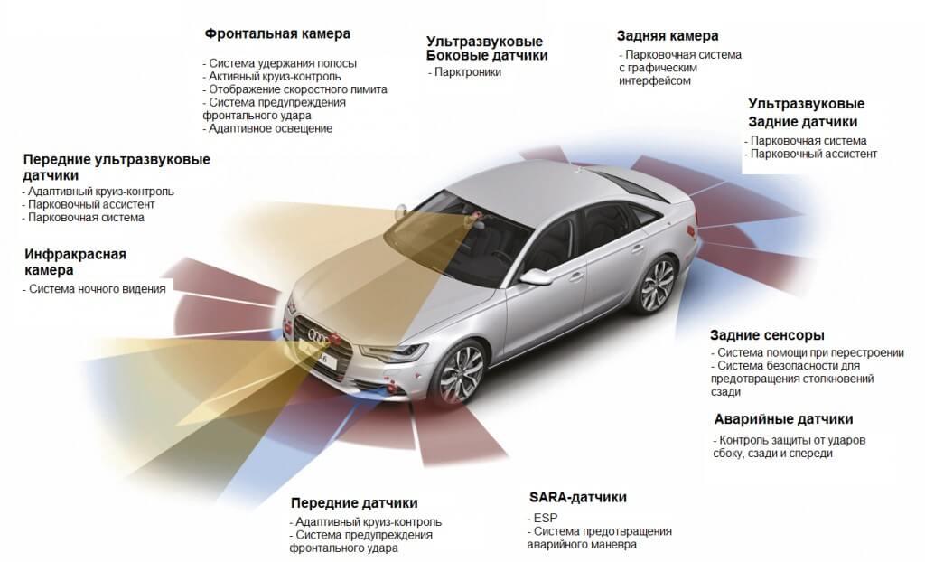 электронные системы активной безопасности автомобиля позволяют