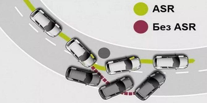 стандартизация активной и пассивной безопасности автомобиля