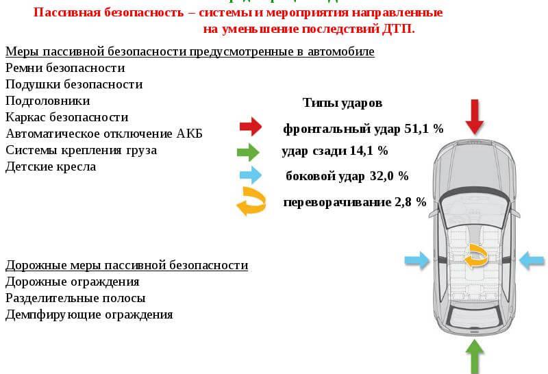 понятие о пассивной безопасности автомобиля