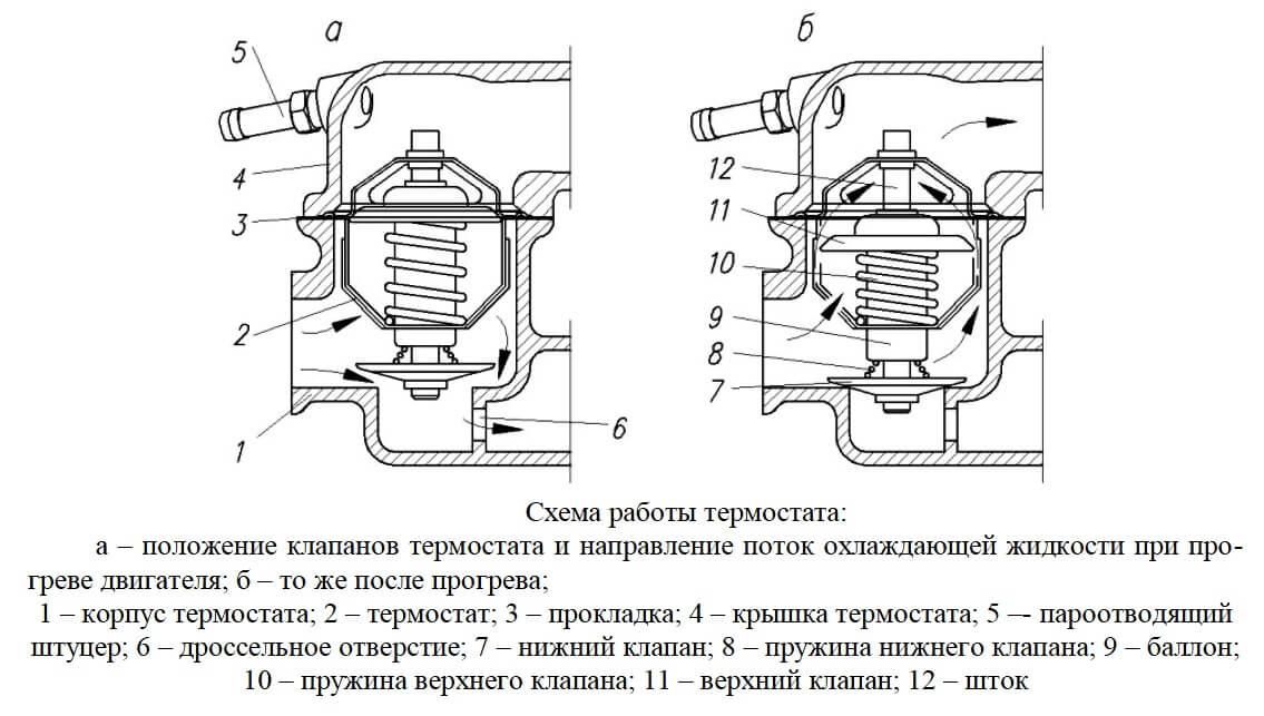 Схема работы термостата автомобильного