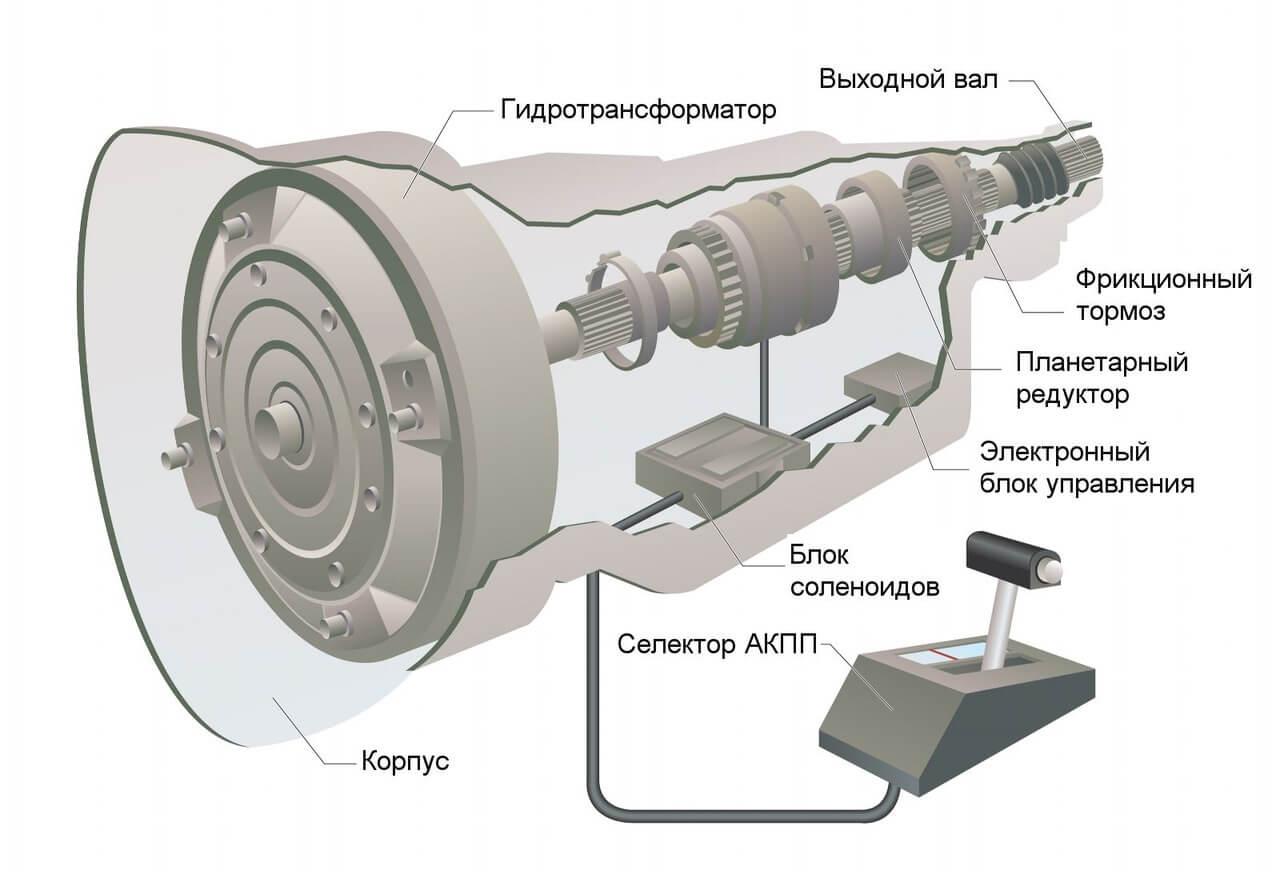схема автоматической коробки передач в разрезе